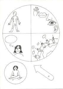 Meditation Wheel